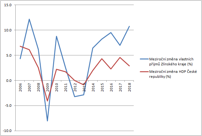vlastní příjmy ZK HDP