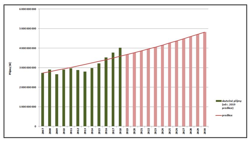 graf 1 - predikce