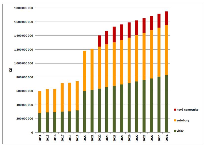 graf 2 - nárůst výdajů