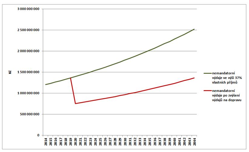 graf 3 - pokles nemandatorních