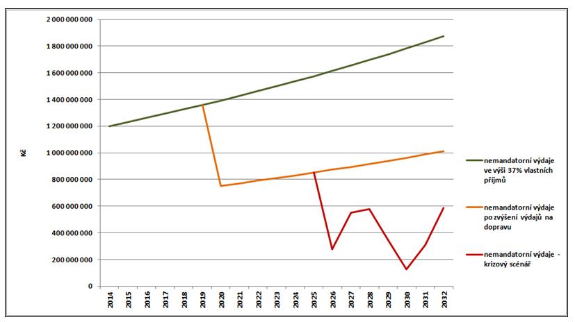 graf 4 - pokles nemandatorních