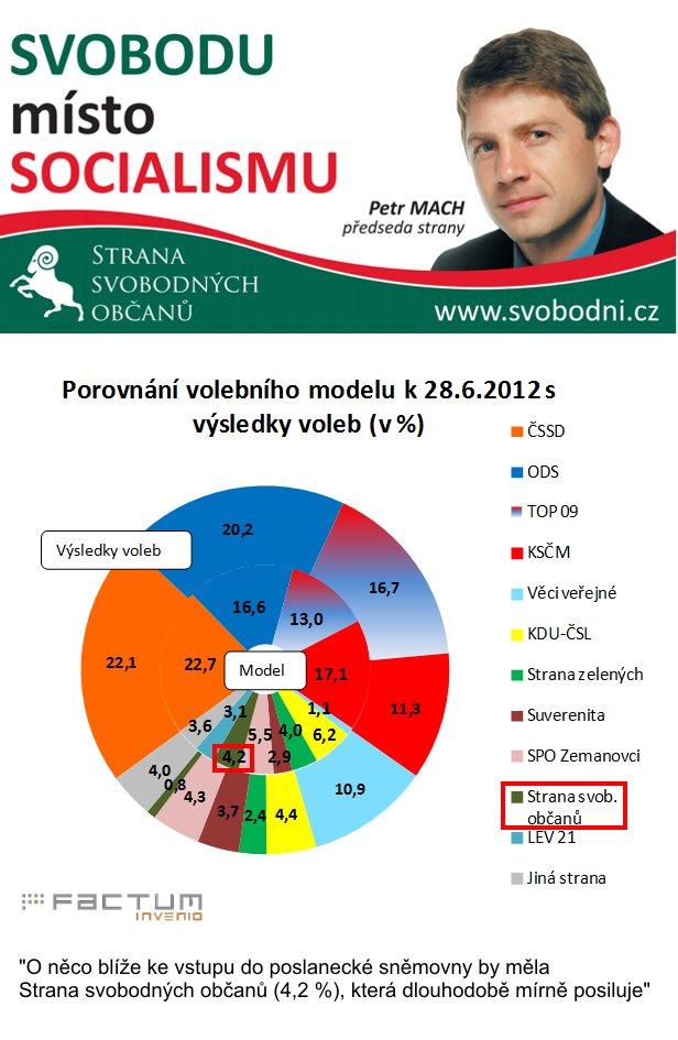 Graficky zobrazené preference parlamentních i neparlamentních stran.
